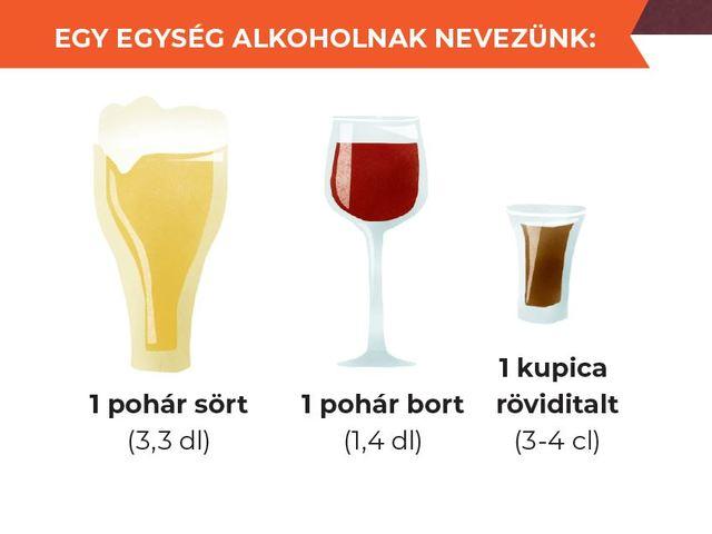Mérlegen az alkohol: Túl gyorsan, túl sokat?